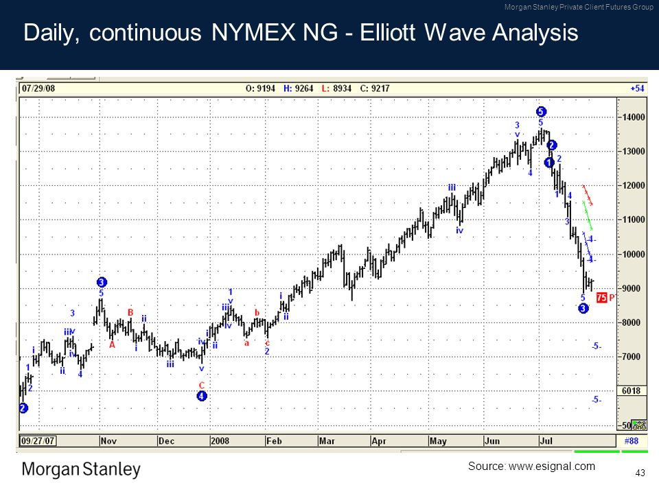 Daily, continuous NYMEX NG - Elliott Wave Analysis