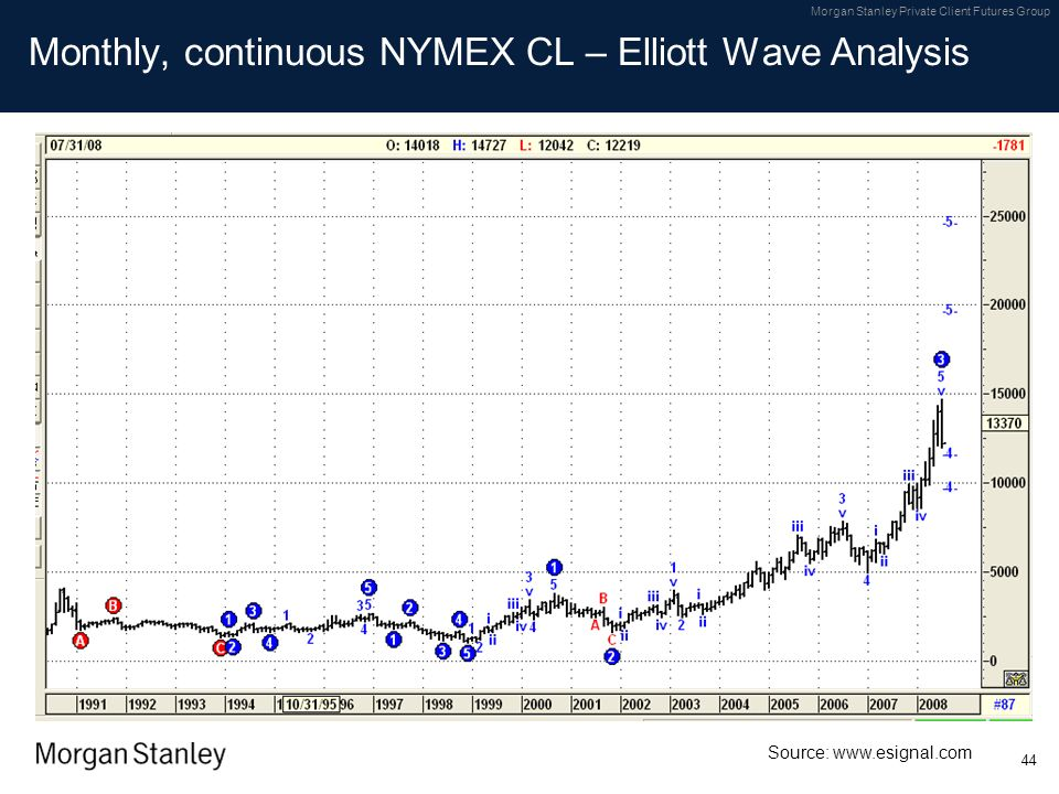 Monthly, continuous NYMEX CL – Elliott Wave Analysis