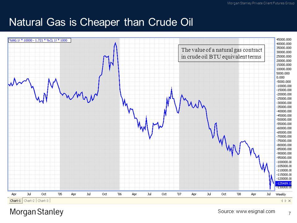 Natural Gas is Cheaper than Crude Oil