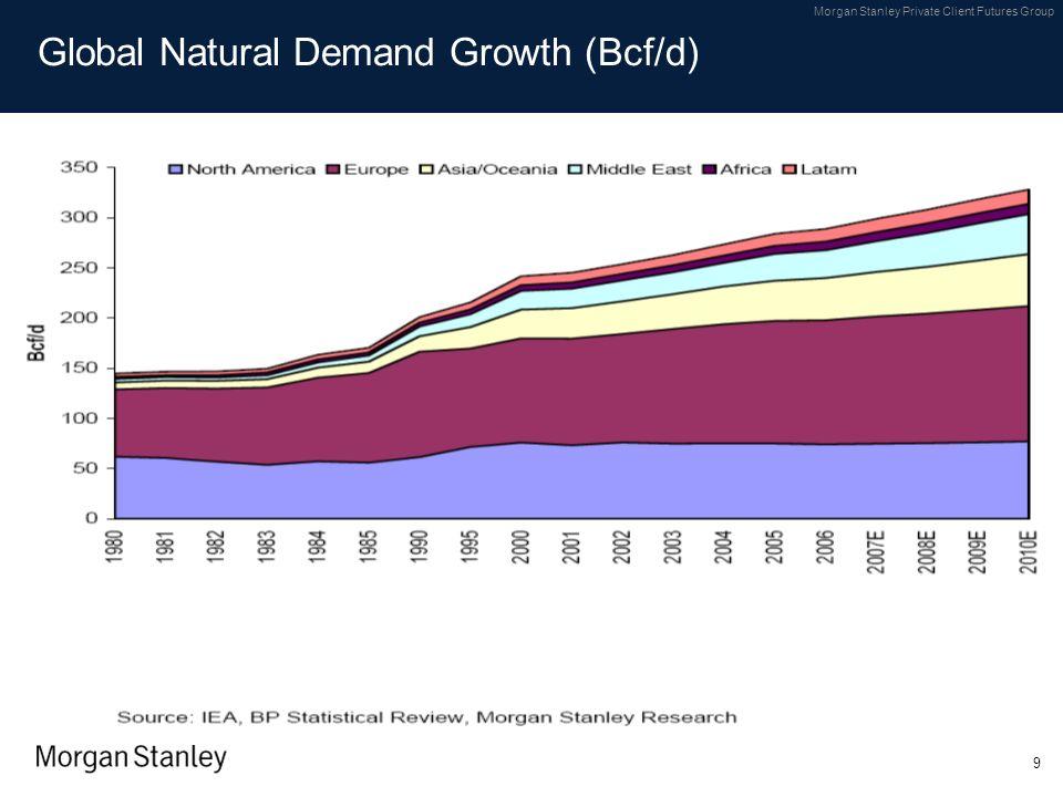 Global Natural Demand Growth (Bcf/d)