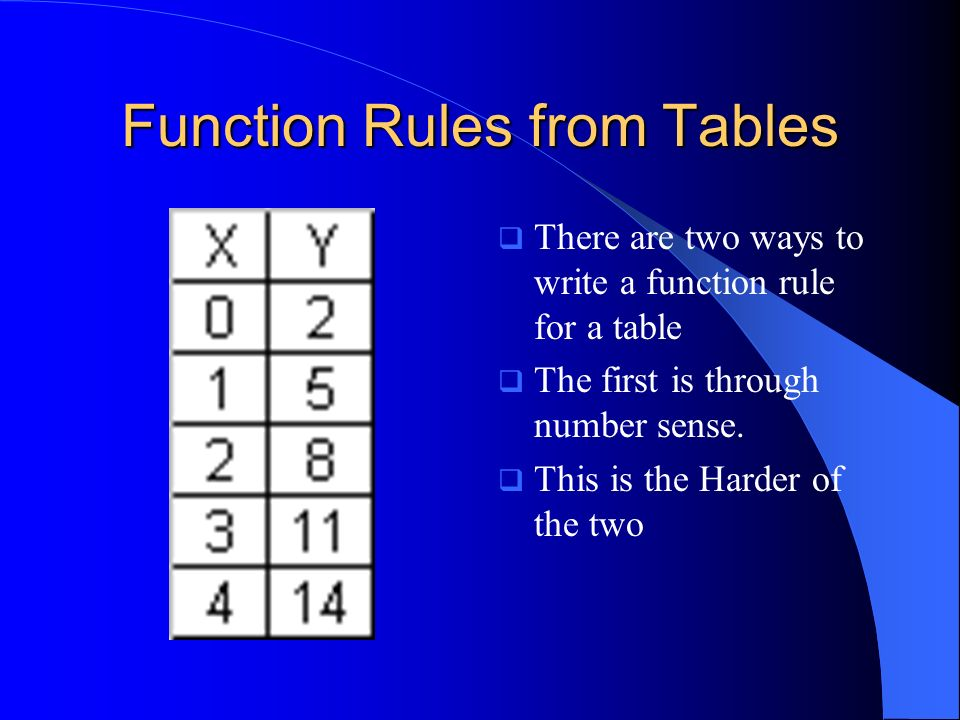 Function Rules from Tables