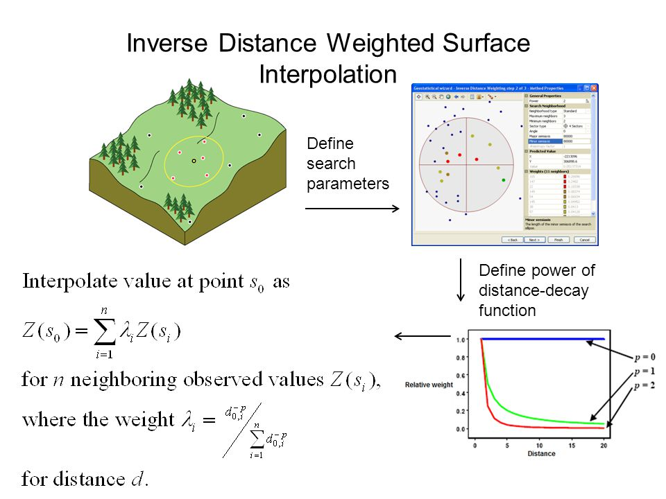 Inverse Distance Weighted Surface Interpolation