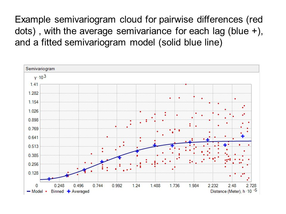 Example semivariogram cloud for pairwise differences (red dots) , with the average semivariance for each lag (blue +), and a fitted semivariogram model (solid blue line)