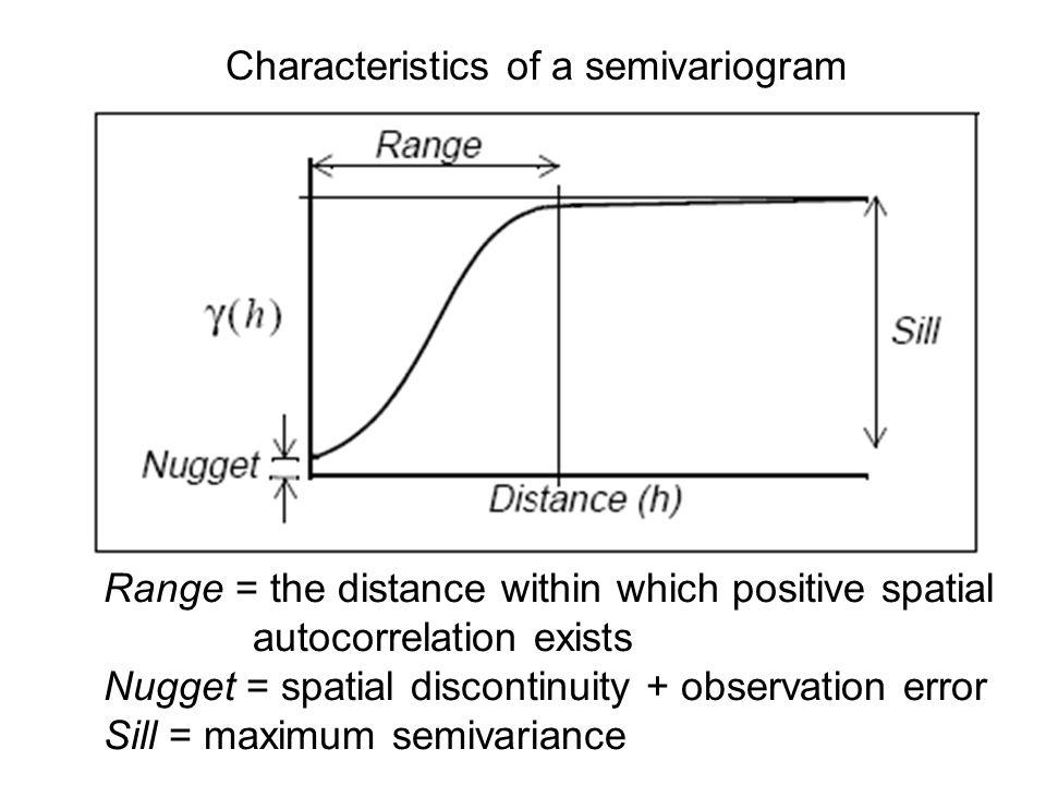 Characteristics of a semivariogram