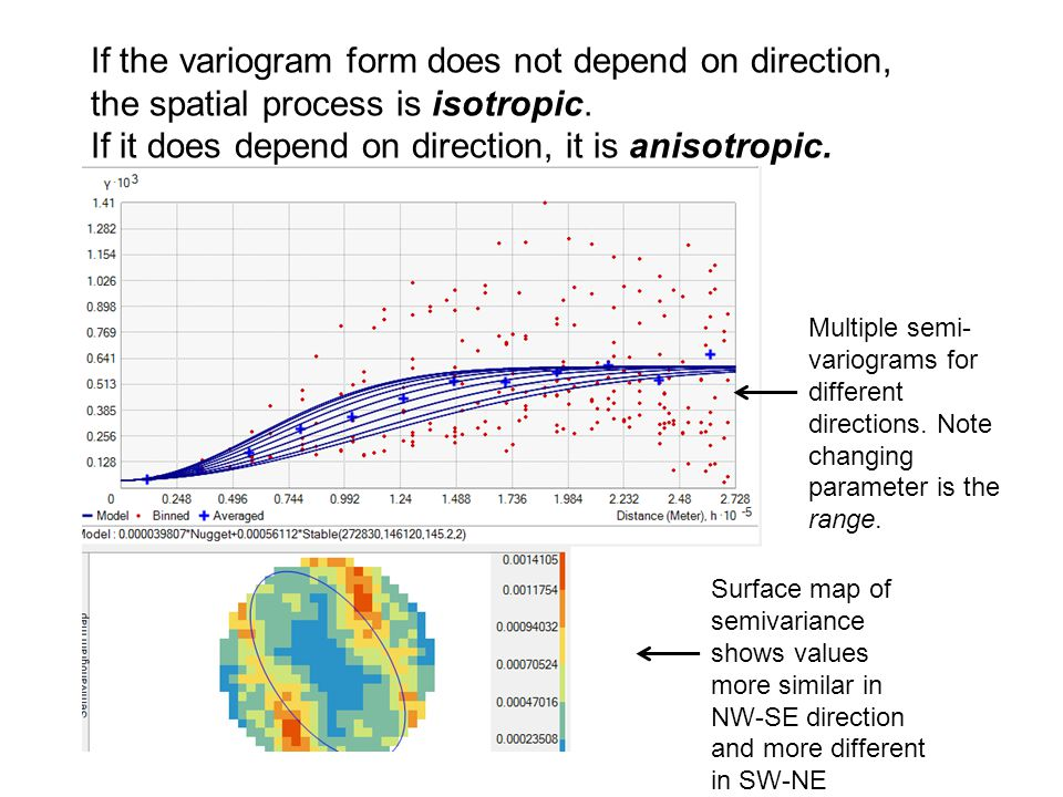 If it does depend on direction, it is anisotropic.