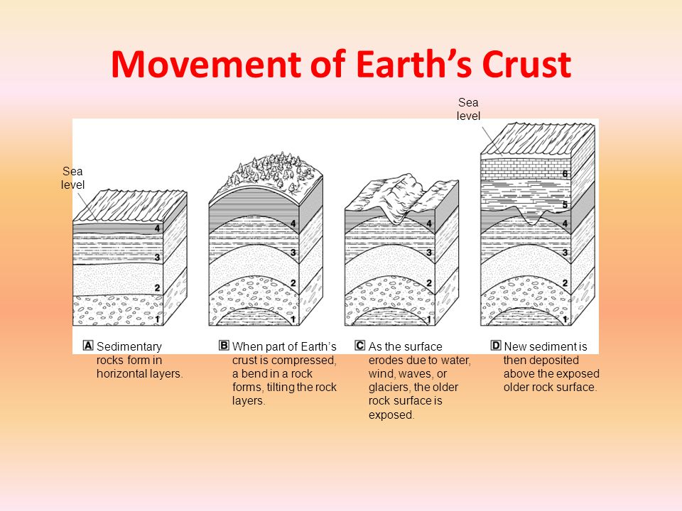 Movement of Earth's Crust