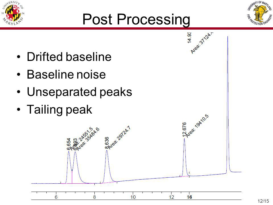 Post Processing Drifted baseline Baseline noise Unseparated peaks