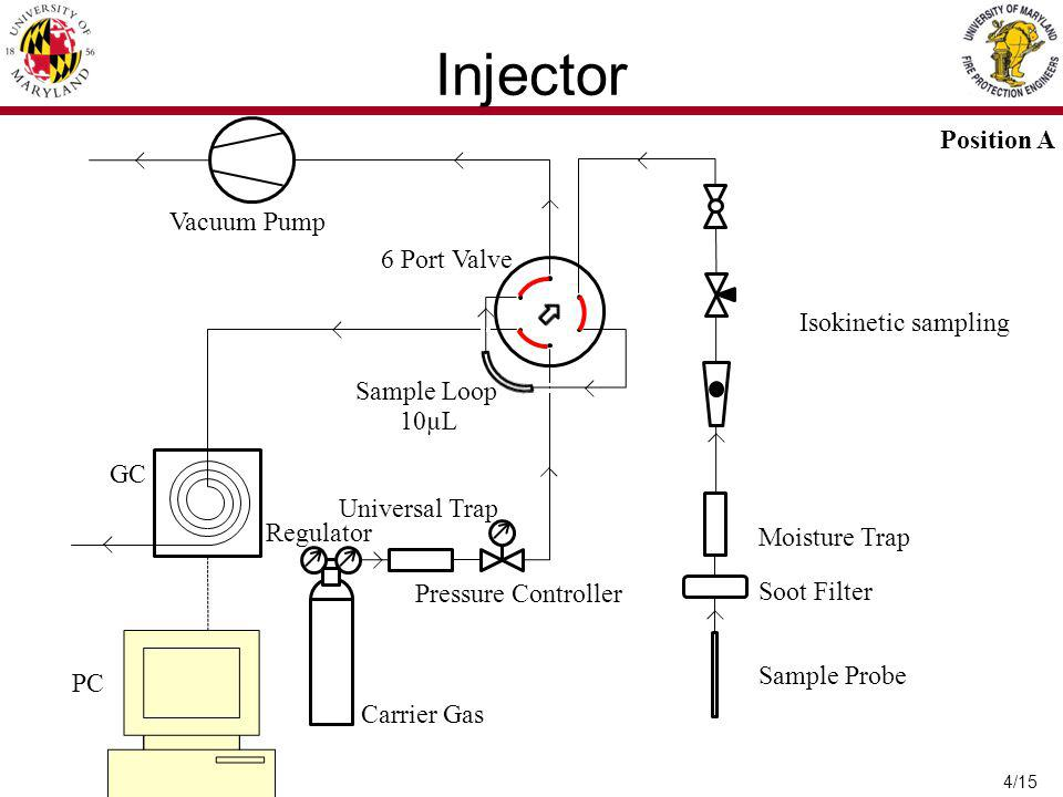 Injector Position A Vacuum Pump 6 Port Valve Isokinetic sampling