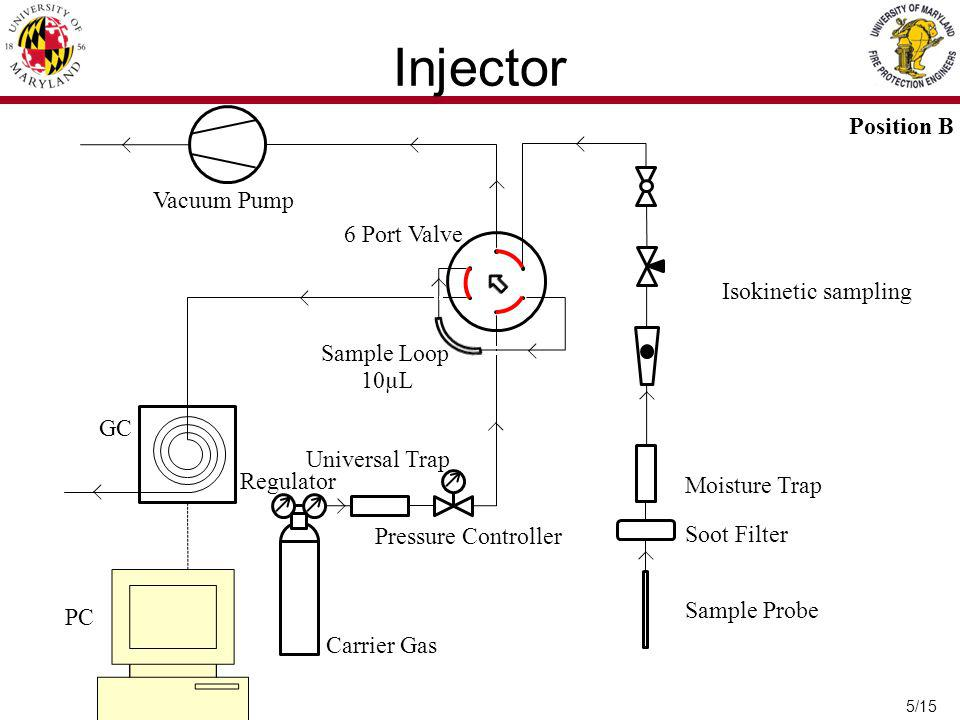 Injector Position B Vacuum Pump 6 Port Valve Isokinetic sampling