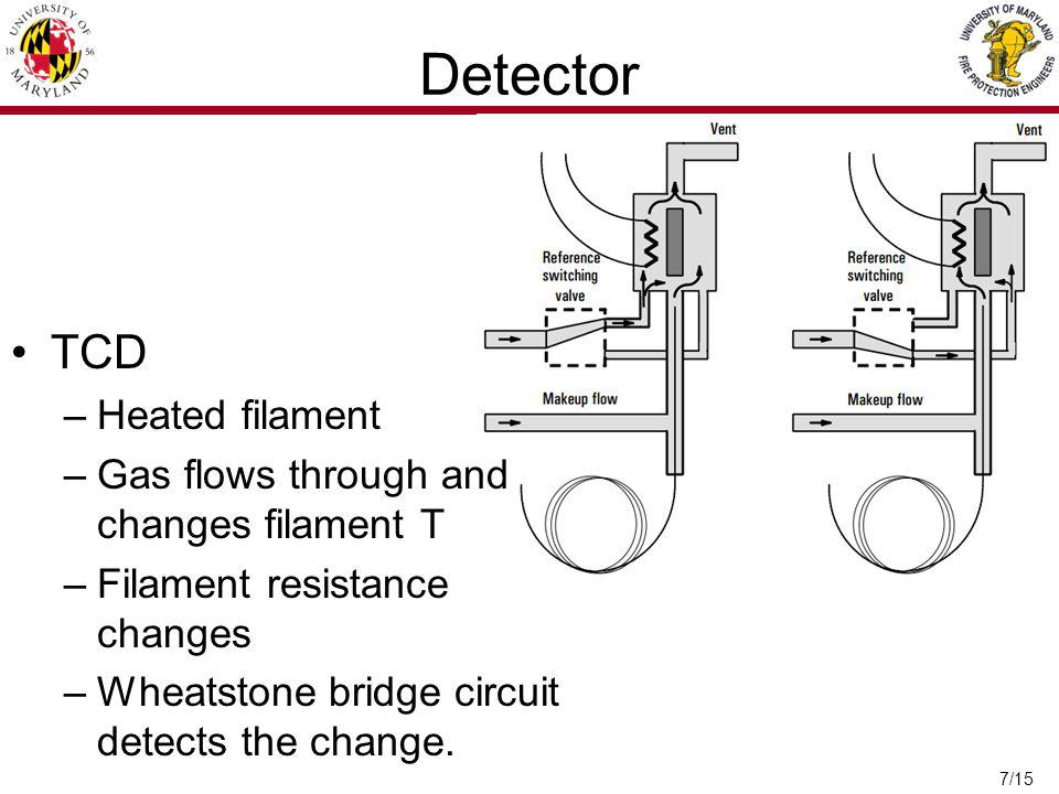 Detector TCD Heated filament Gas flows through and changes filament T