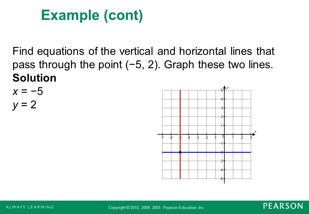 Example (cont) Find equations of the vertical and horizontal lines that pass through the point (−5, 2).
