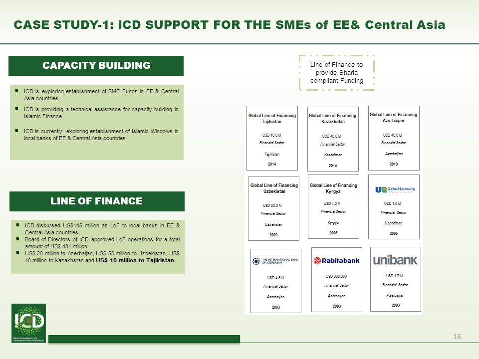 CASE STUDY-1: ICD SUPPORT FOR THE SMEs of EE& Central Asia