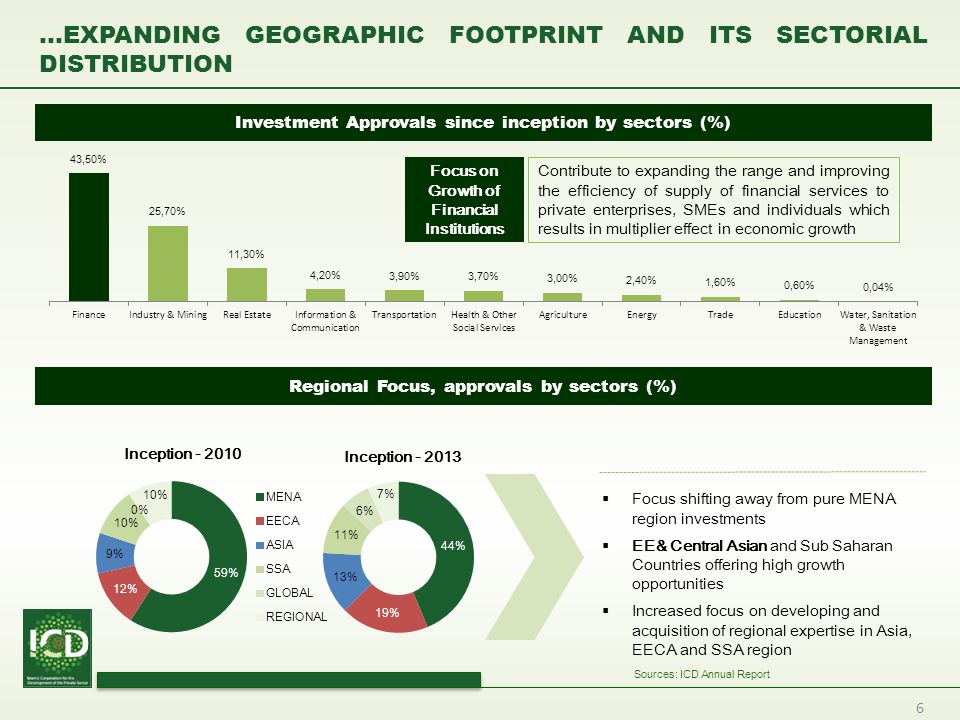…Expanding Geographic Footprint AND ITS Sectorial Distribution