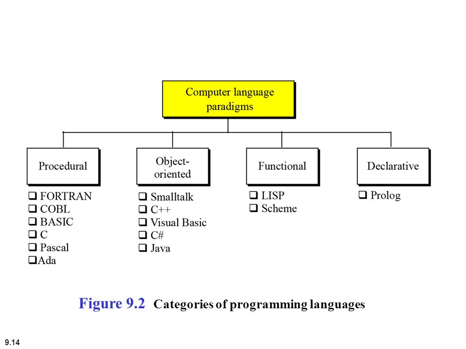 Figure 9.2 Categories of programming languages