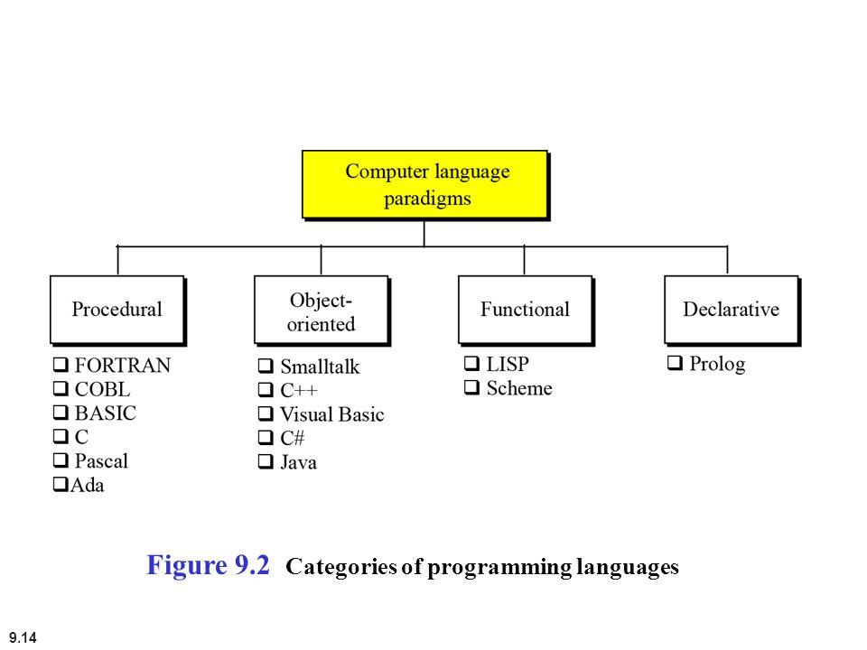 Figure 9.2 Categories of programming languages