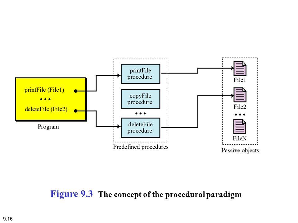 Figure 9.3 The concept of the procedural paradigm