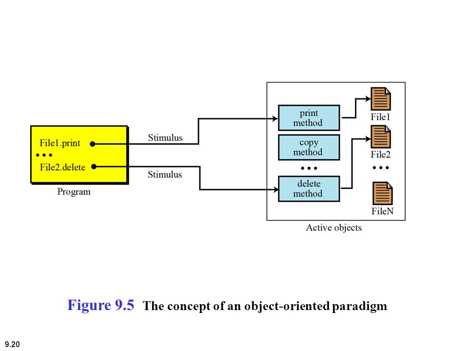 Figure 9.5 The concept of an object-oriented paradigm