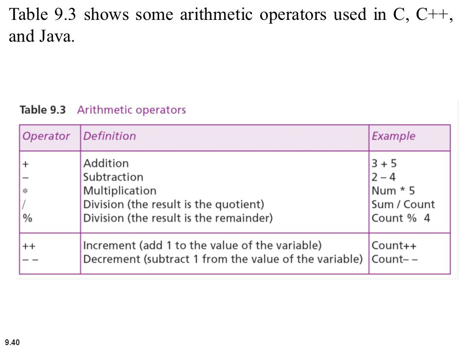 Table 9.3 shows some arithmetic operators used in C, C++, and Java.