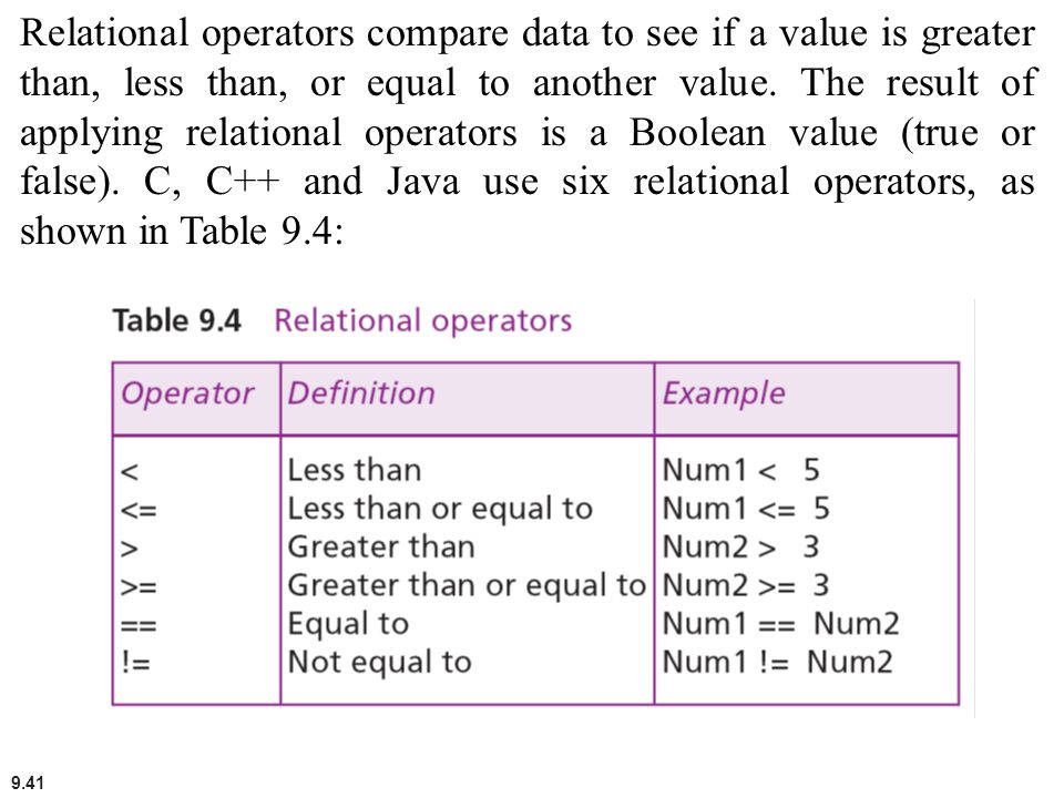 Relational operators compare data to see if a value is greater than, less than, or equal to another value.