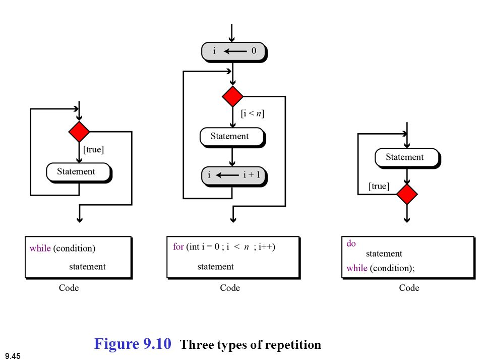 Figure 9.10 Three types of repetition
