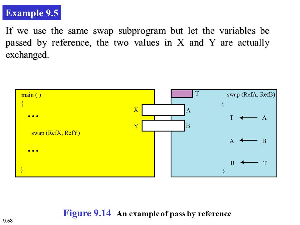 Example 9.5 If we use the same swap subprogram but let the variables be passed by reference, the two values in X and Y are actually exchanged.