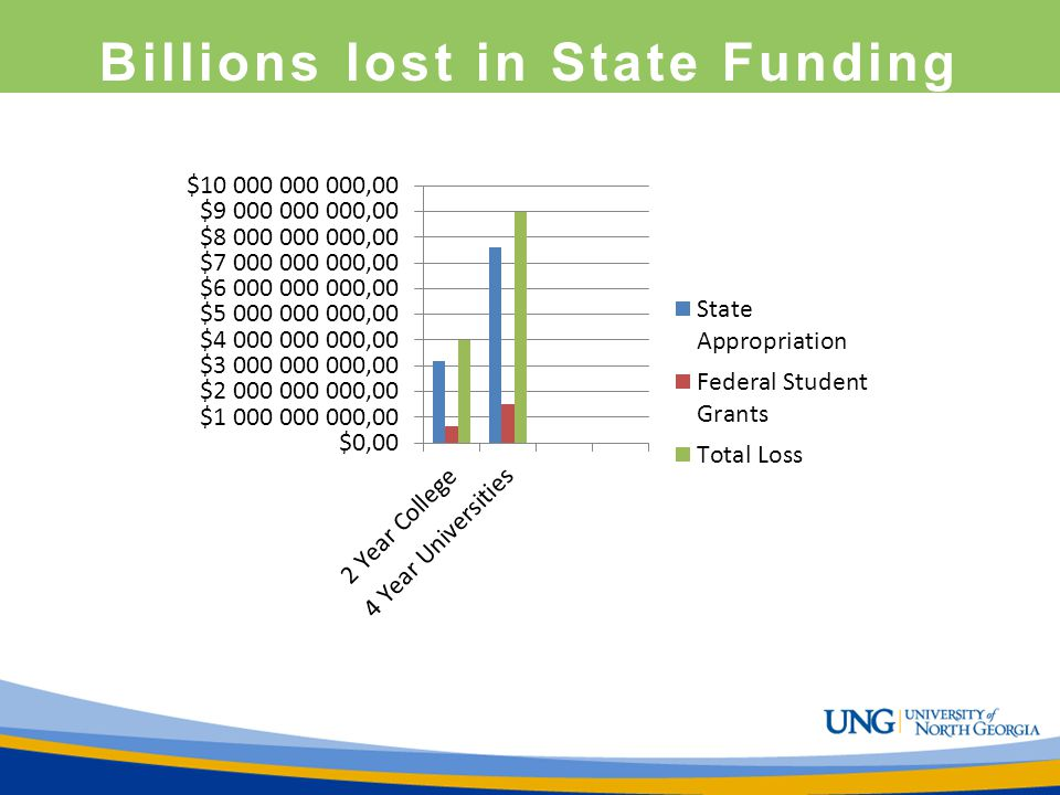 Billions lost in State Funding