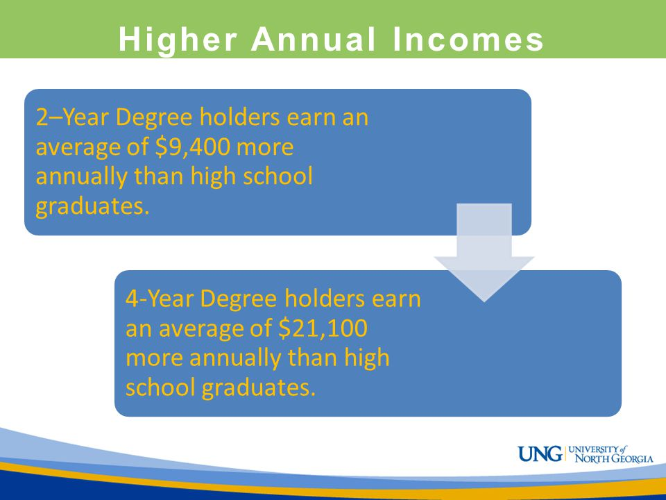 Higher Annual Incomes 2–Year Degree holders earn an average of $9,400 more annually than high school graduates.