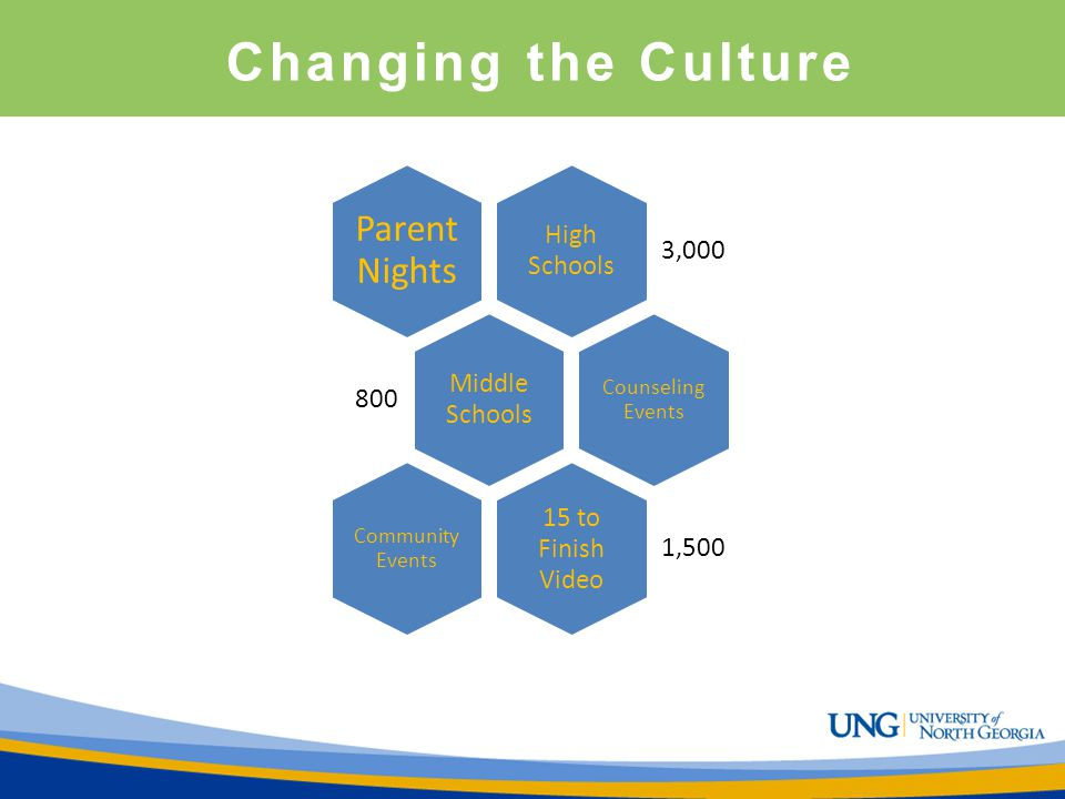 Changing the Culture Parent Nights High Schools 3,000 Middle Schools