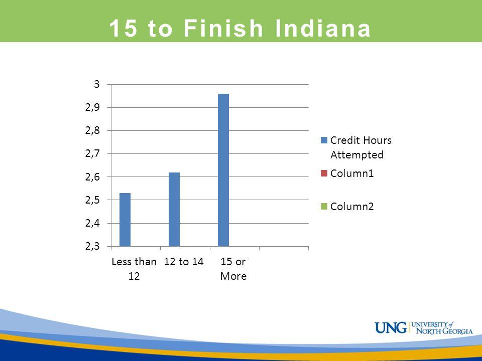 15 to Finish Indiana 2.53 2.62 2.96