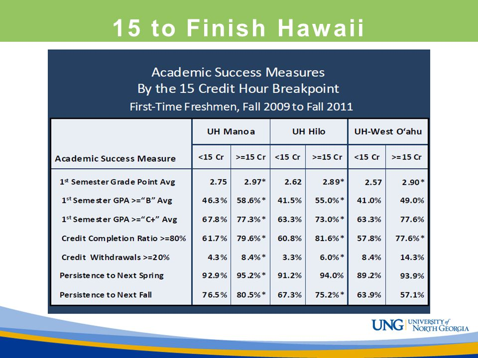 15 to Finish Hawaii Higher GPA's and Higher Persistence Rates