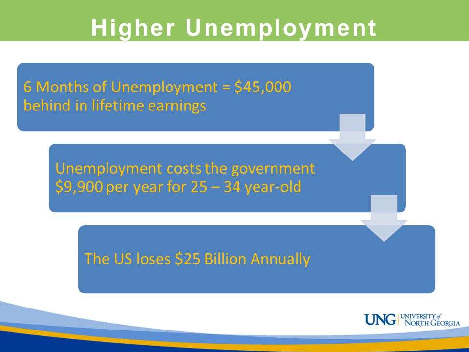 Higher Unemployment 6 Months of Unemployment = $45,000 behind in lifetime earnings.