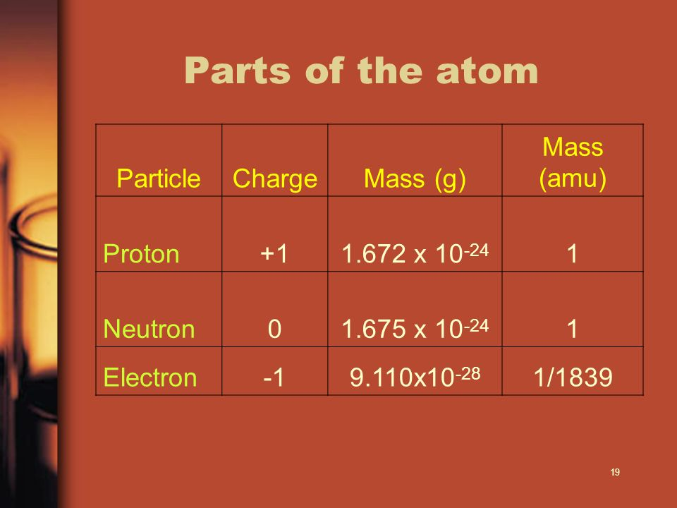 Parts of the atom Particle Charge Mass (g) Mass (amu) Proton +1