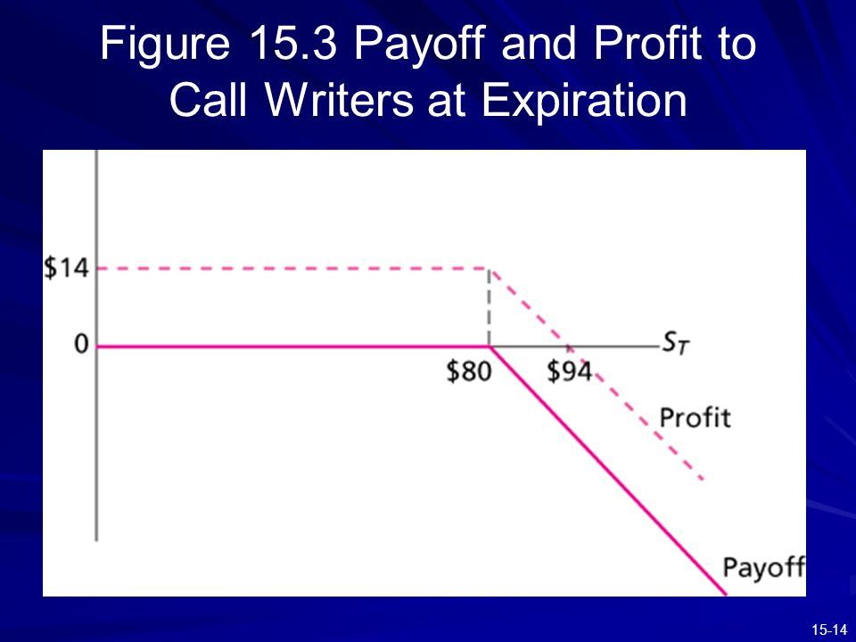 Figure 15.3 Payoff and Profit to Call Writers at Expiration