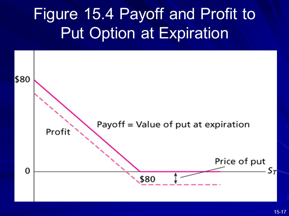 Figure 15.4 Payoff and Profit to Put Option at Expiration