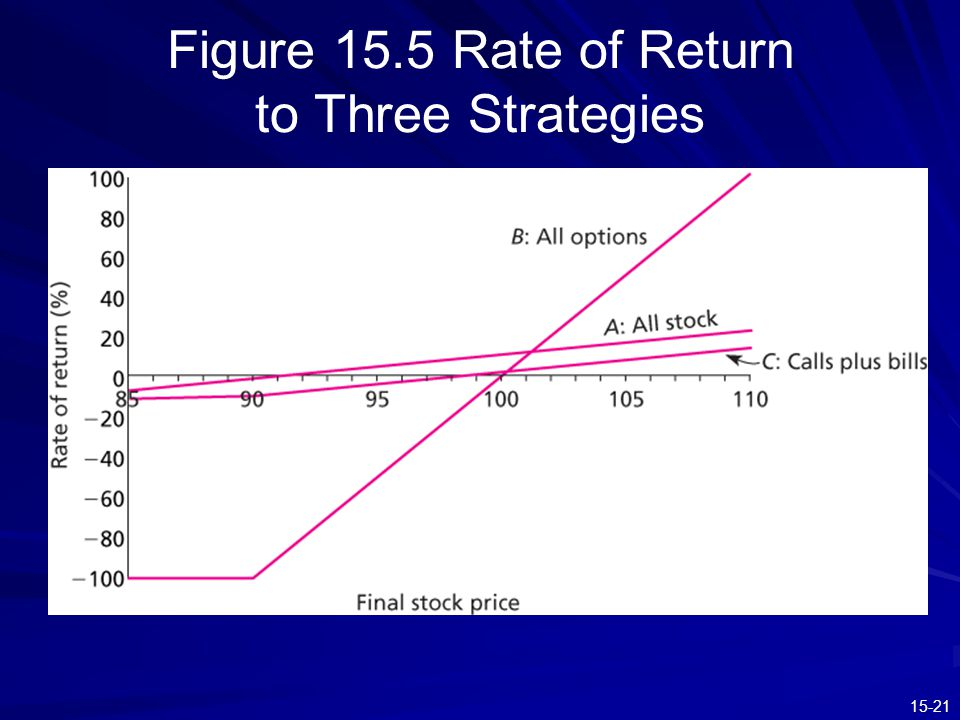 Figure 15.5 Rate of Return to Three Strategies
