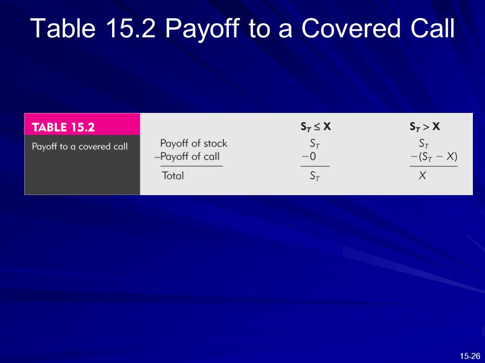 Table 15.2 Payoff to a Covered Call