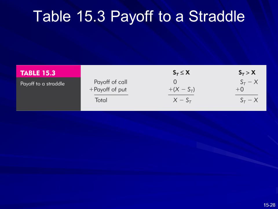 Table 15.3 Payoff to a Straddle