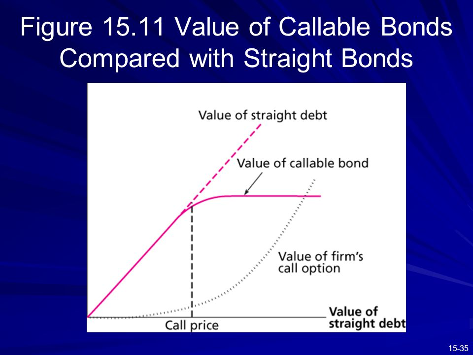 Figure 15.11 Value of Callable Bonds Compared with Straight Bonds