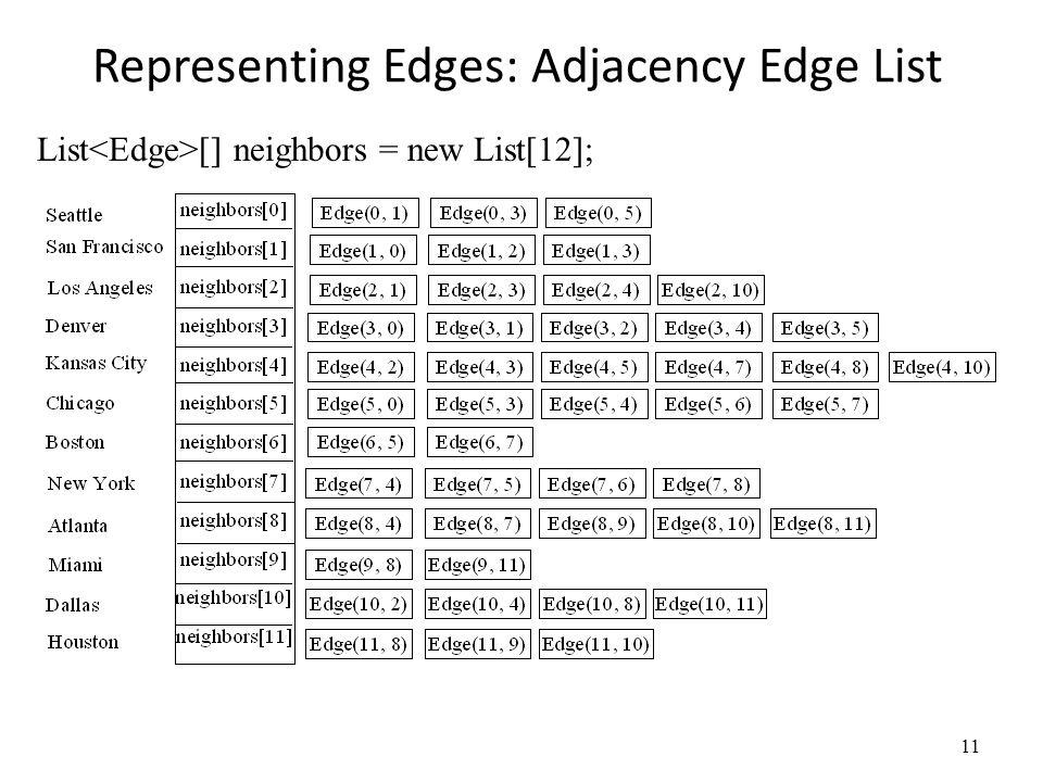 Representing Edges: Adjacency Edge List