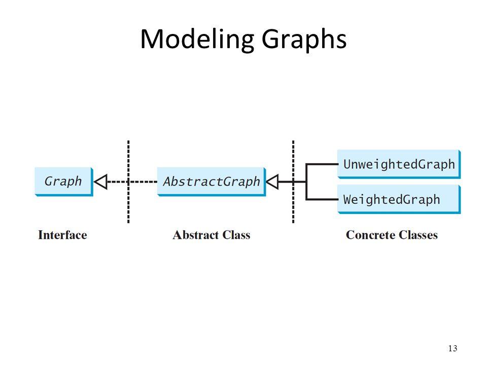 Modeling Graphs
