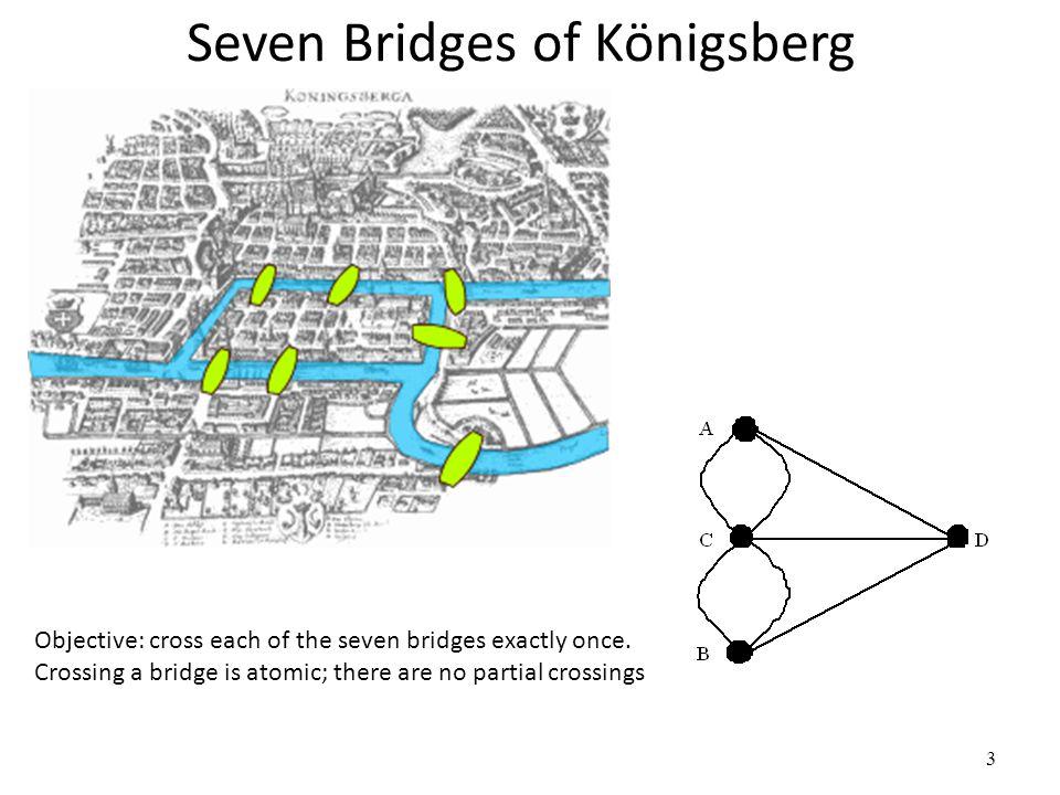 Seven Bridges of Königsberg