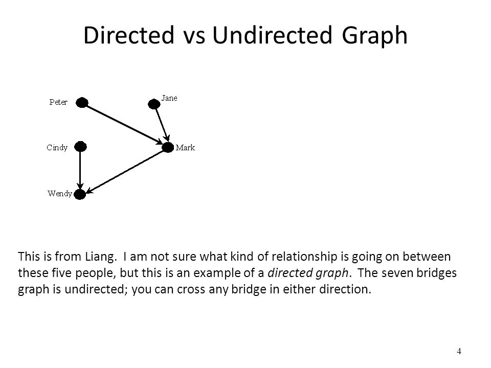 Directed vs Undirected Graph