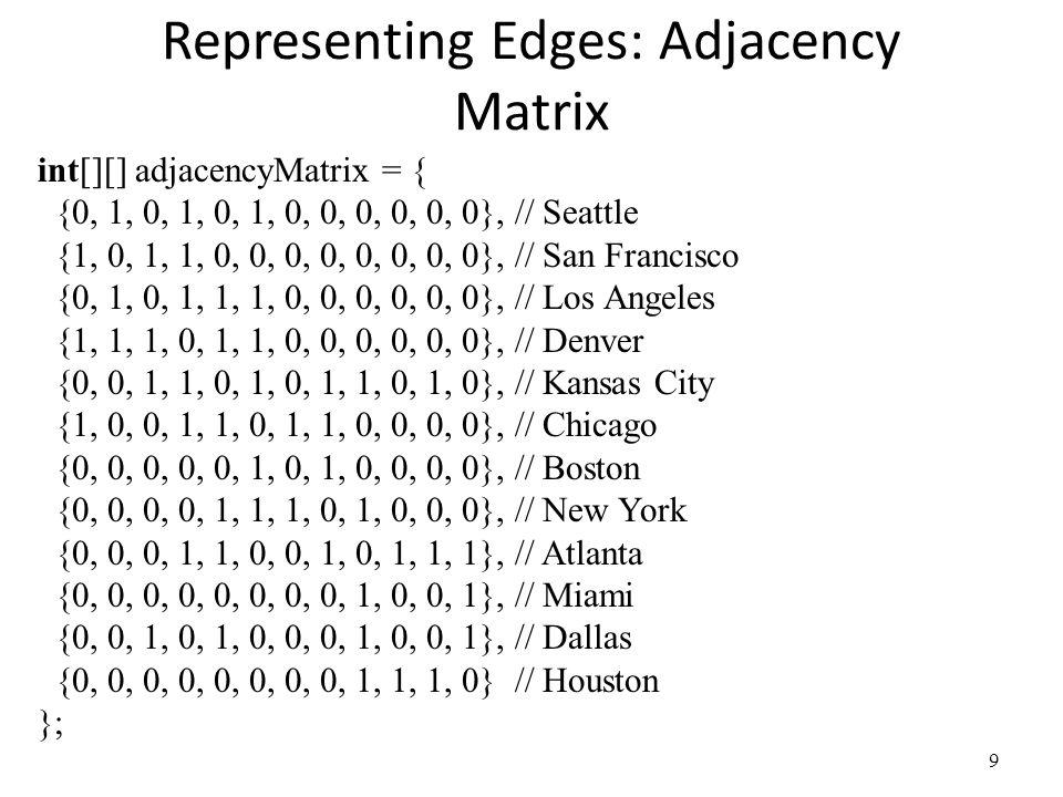 Representing Edges: Adjacency Matrix
