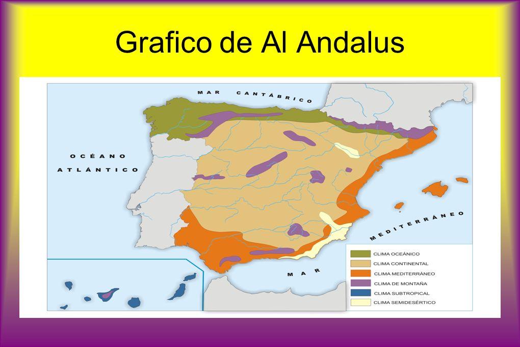 Grafico de Al Andalus