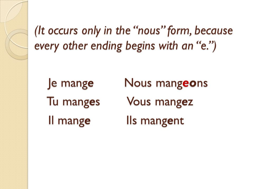 (It occurs only in the nous form, because every other ending begins with an e. ) Je mange Nous mangeons Tu manges Vous mangez Il mange Ils mangent