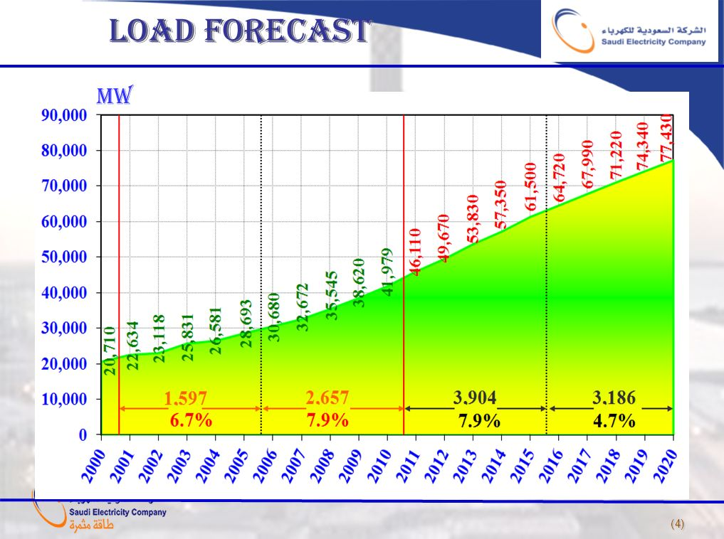 LOAD FORECAST MW