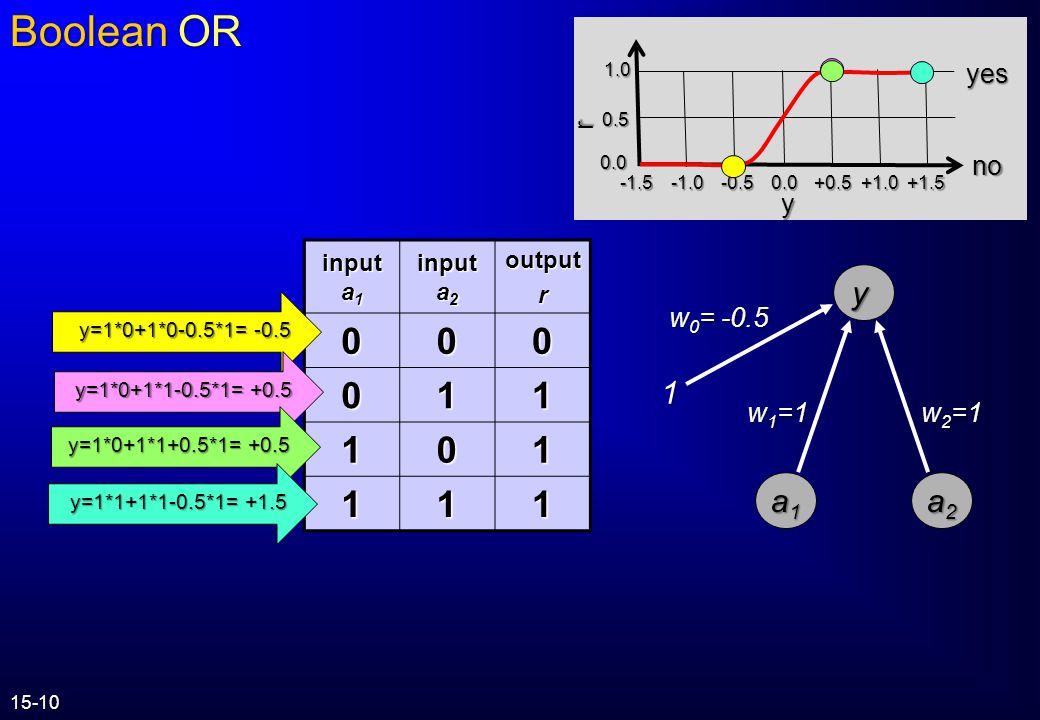 Boolean OR 1 a2 y a1 1 r y yes no w2=1 w1=1 w0= -0.5 input a1 input a2