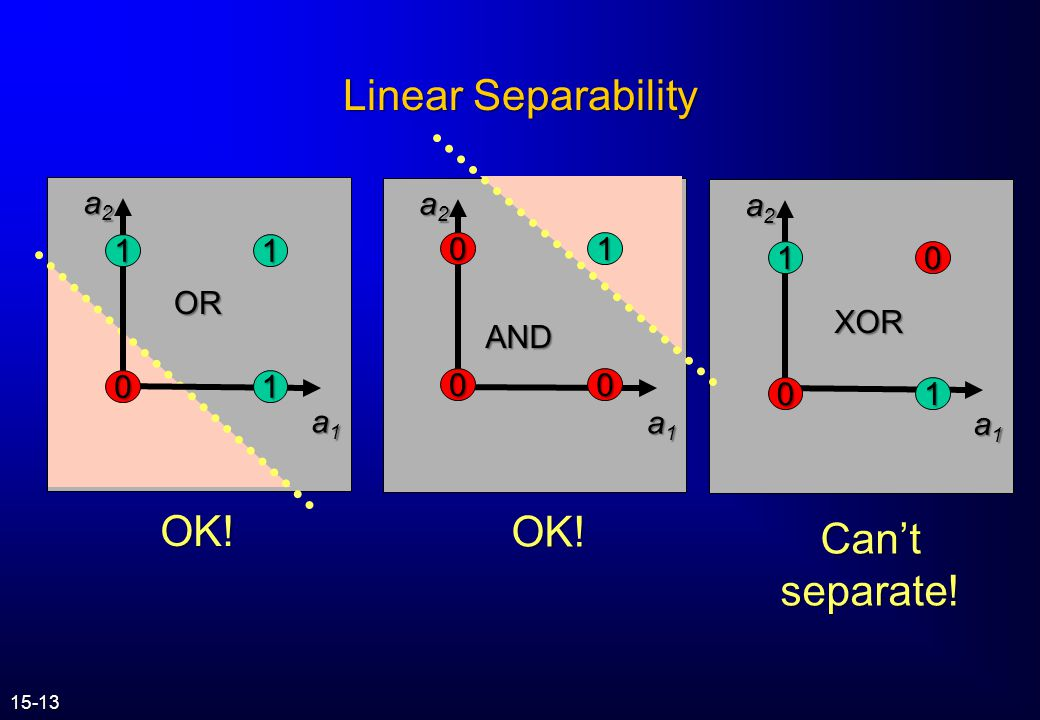 Linear Separability OK! OK! Can't separate! a2 a2 a2 1 OR XOR AND 1 1