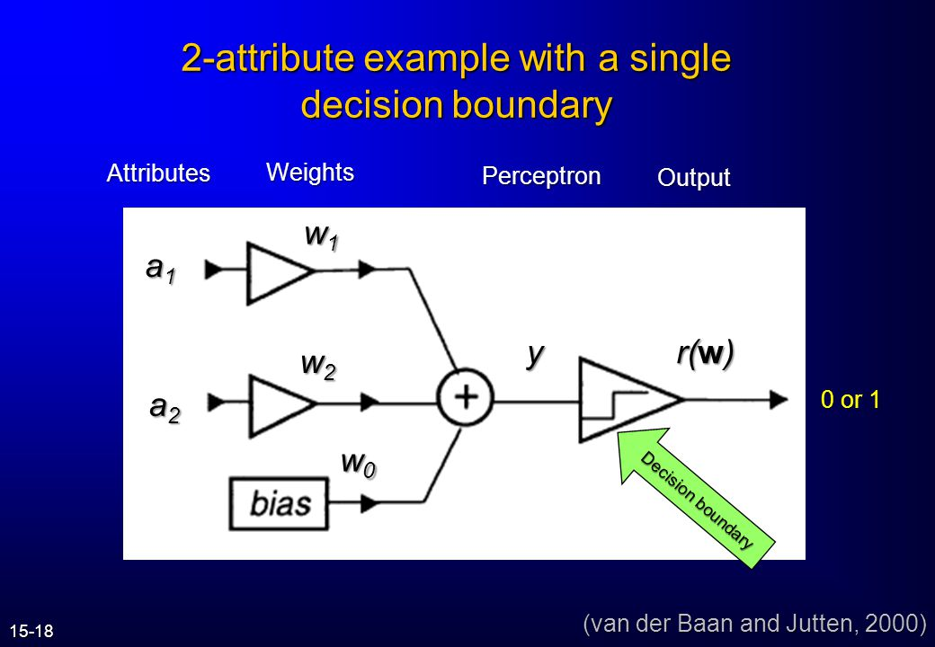 2-attribute example with a single decision boundary