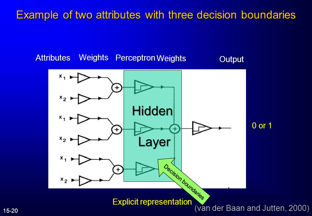 Hidden Layer Example of two attributes with three decision boundaries